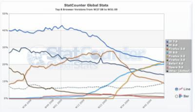 Firefox 3.5: el navegador actual más usado del mundo según StatCounter