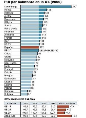 El promedio de riqueza europea baja