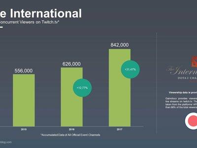 The International 7 bate el récord de audiencia en Twitch con un crecimiento del 31,47% de espectadores únicos