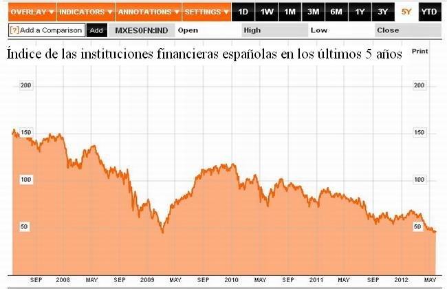 Indice instituciones financieras de España