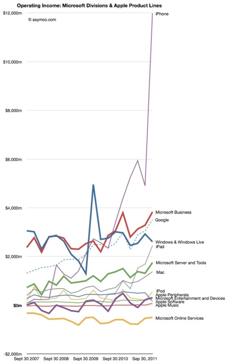 grafico crecimiento apple iphone mercado