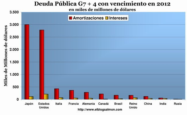 Deuda pública G7+4 venc 2012