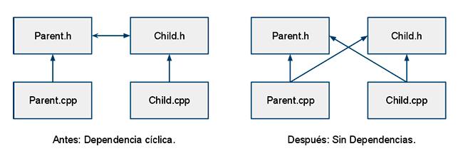 Dependencia cíclicas