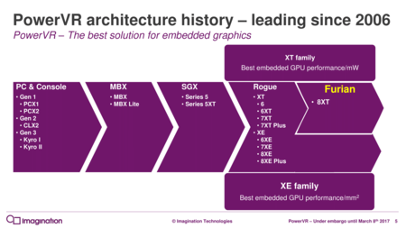 Powervr Furian Architecture Launch Rc2 3 05