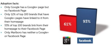Primeras cifras de la acogida de las páginas de empresa de Google+