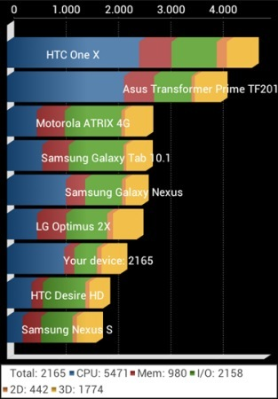 HTC Desire X Quadrant benchmark