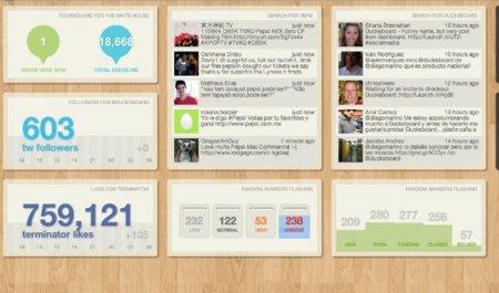 Ducksboard, un robusto monitor de métricas online orientado al sector profesional y nacido en España