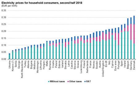 Precio Electricidad Europa