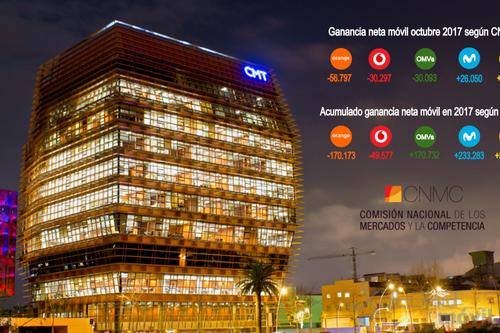 OMVs pierden líneas móviles en octubre mientras Movistar mejora su tendencia en ganancia neta