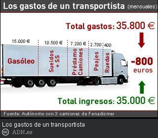 Los transportistas ganaban bastante antes
