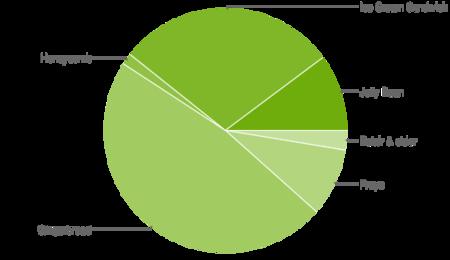 Distribución de versiones Android en Enero de 2013