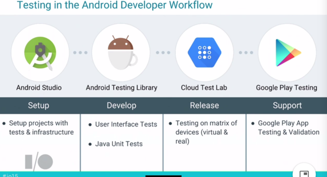 Testing Android-OS Workflow