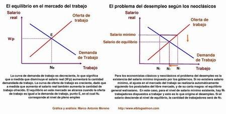 ¿Qué dice la teoría económica sobre el mercado del trabajo y el desempleo?
