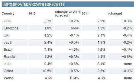 En crecimiento, Europa sigue enfermo