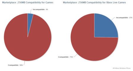 El 25% del catálogo Xbox LIVE no funciona con 256MB de RAM