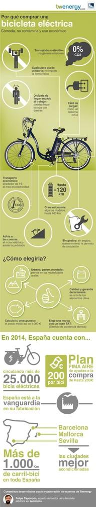 infograf_twenergy_bici_eléctrica-3.jpg