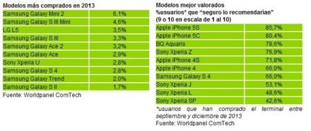 Samsung copa la lista de smartphones más vendidos en España en 2013, iPhone 5s el mejor valorado