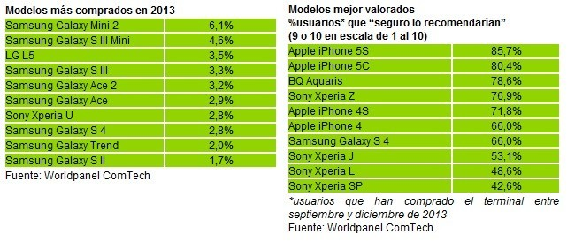 más vendidos en España en 2013, iPhone 5s el mejor valorado