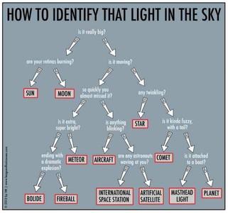 Curso de astronomía acelerado para peques