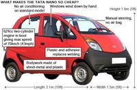 El Nano de Tata es barato por algo
