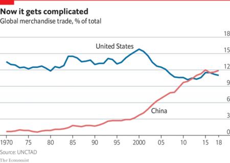 Comercio China Usa