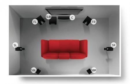 Colocación de las cajas acústicas