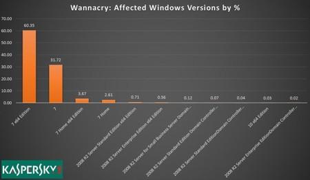 Kaspersky Wannacry