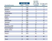 La competitividad de los países en 2010