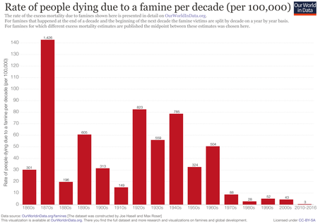 Mortes por fome