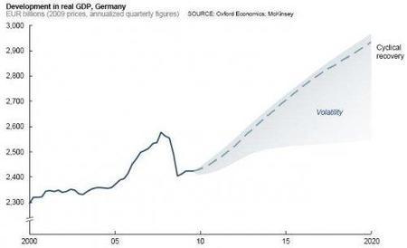 McKinsey habla de cómo debe salir Alemania de la crisis