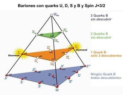 Esquema de los bariones con quark B