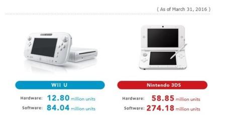Nintendo Consolas