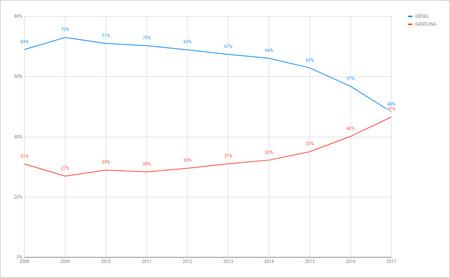 Evolucion Ventas Coches Diesel Gasolina 2008 2017