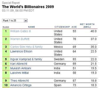 Los hombres más ricos del mundo - 2009
