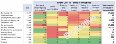 Óperas sí, conciertos pequeños no: calculando el coste-beneficio de diferentes eventos durante la pandemia