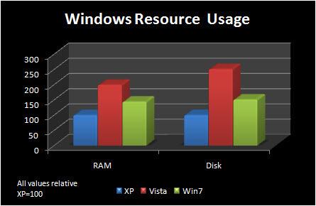 grafico uso de recursos windows 7