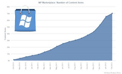Windows Phone Marketplace supera las 70.000 aplicaciones