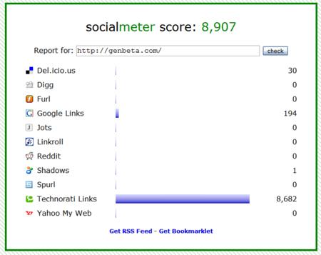 Socialmeter, para medir la popularidad de un sitio