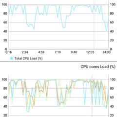 Foto 10 de 21 de la galería benchmarks-wiko-robby en Xataka Android