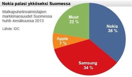 Nokia vuelve a ser el principal fabricante en Finlandia, segun IDC