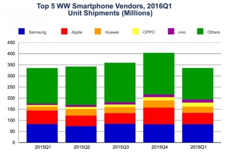No es sólo Apple: las ventas de móviles caen por primera vez en la historia
