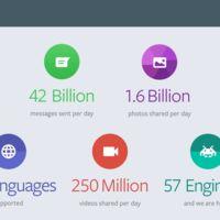Las espectaculares cifras de WhatsApp: 42.000 millones de mensajes o 250 millones de vídeos a diario