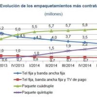 Los packs convergentes contratados alcanzan ya los 8.8 millones pero su crecimiento se ralentiza