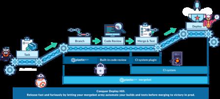 Plastic SCM Mergebot: automatizando tu pipeline de desarrollo
