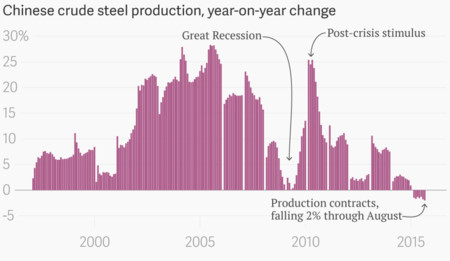 Chinese Crude Steel Production Year On Year Change