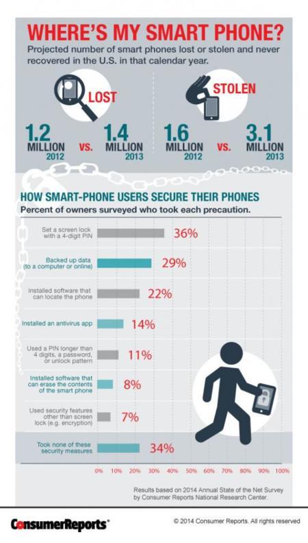 Consumer Reports Stolen Smartphones