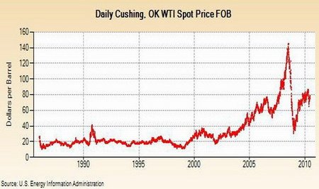 Desaceleración China hunde ahora el precio del Petróleo