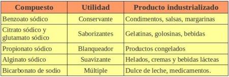 compuestos
