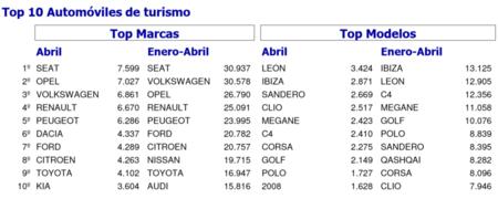 Ventas De Coches España Abril 2015 Marcas