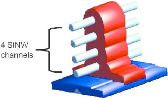 Un sistema tridimensional de transistores cilíndricos con puertas GAA